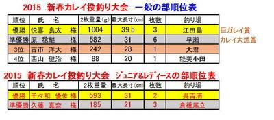 shinnsyunnkareinageturitaikai2015karei-jyunnihyou.jpg