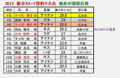 shinnsyunnkareinageturitaikai2015tagyo-jyunnihyou.jpg
